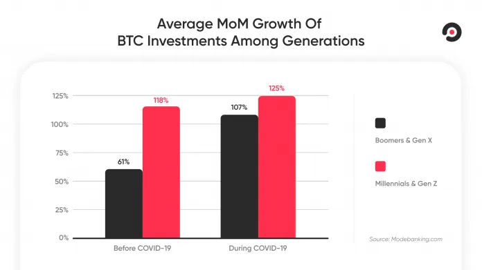 btc investment 1 - Bitcoin: A New Safe Haven for Baby Boomers and Generation X