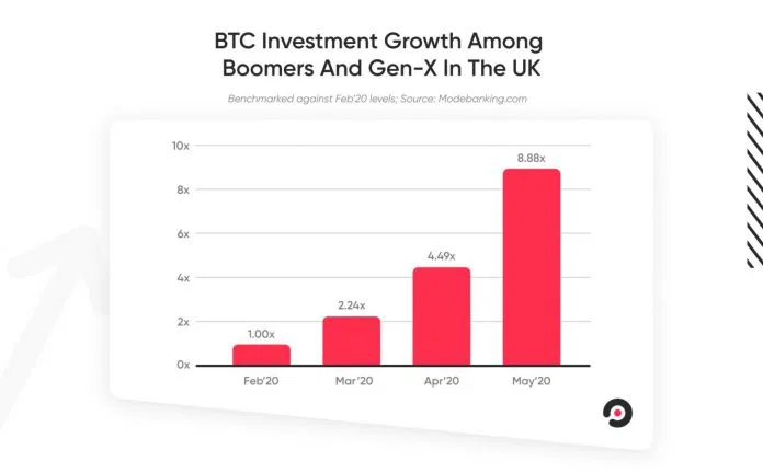 btc investment - Bitcoin: A New Safe Haven for Baby Boomers and Generation X
